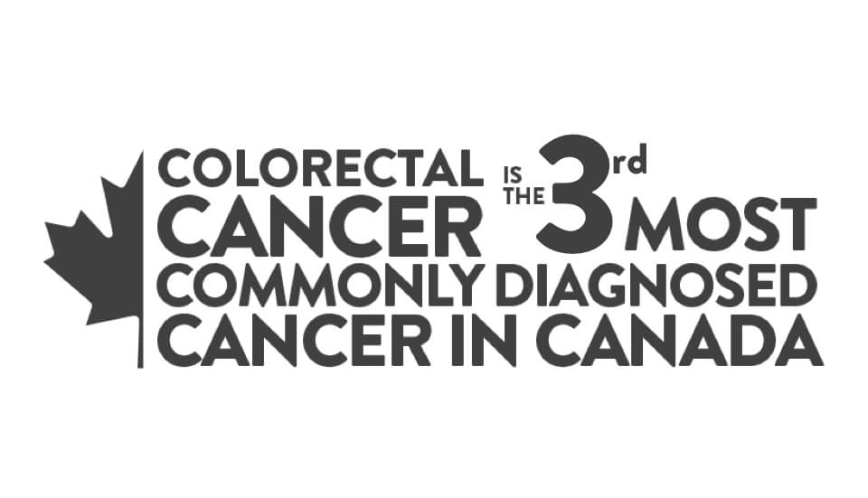 Colorectal cancer is the 3rd most commonly diagnosed cancer in Canada