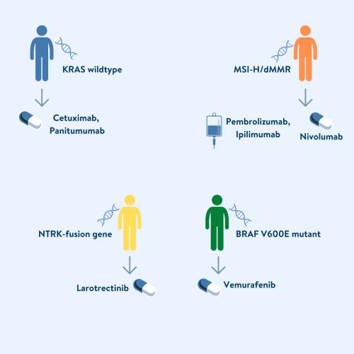 cancer colorectal metastatique